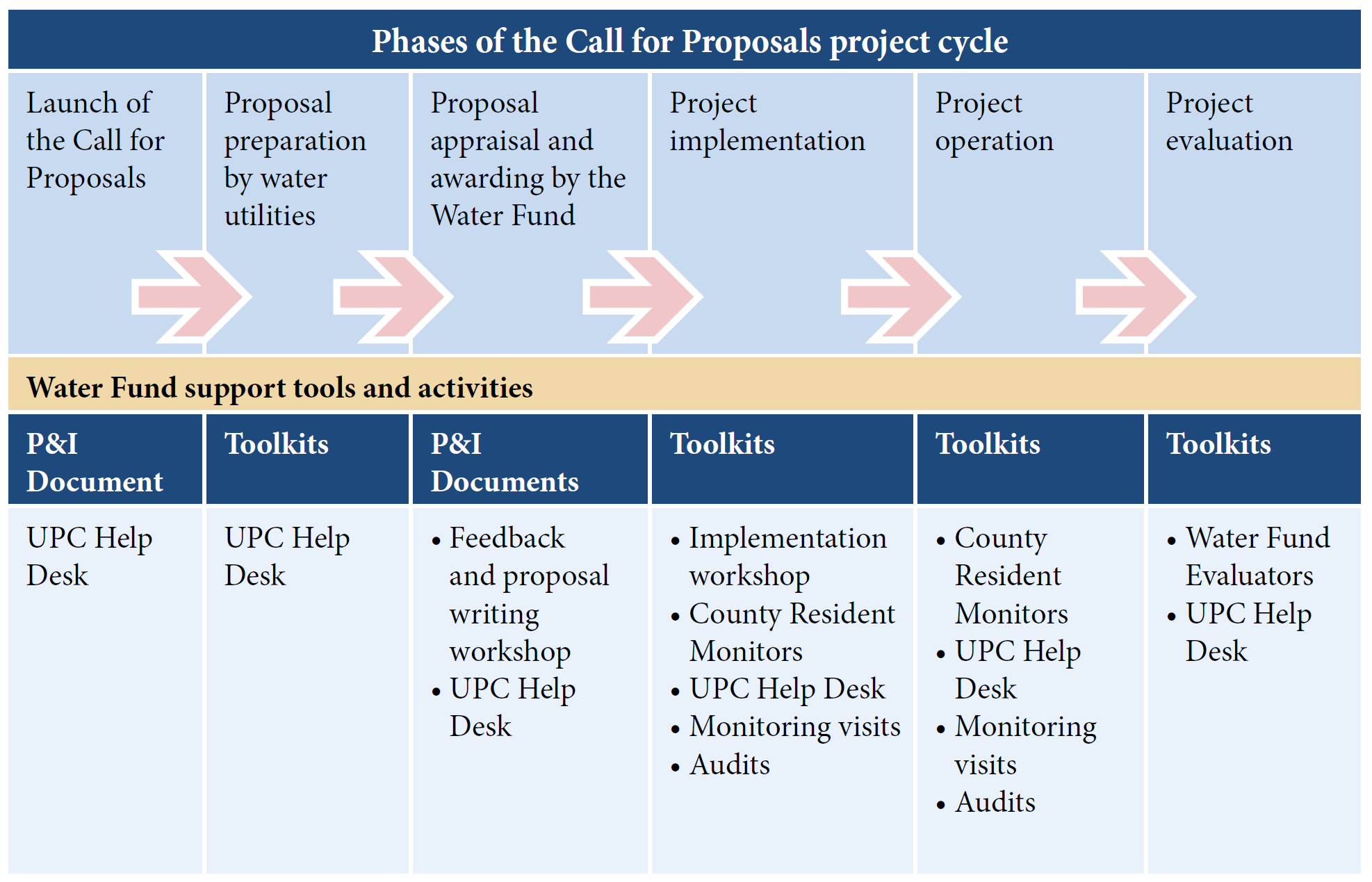 call for proposals project cycle